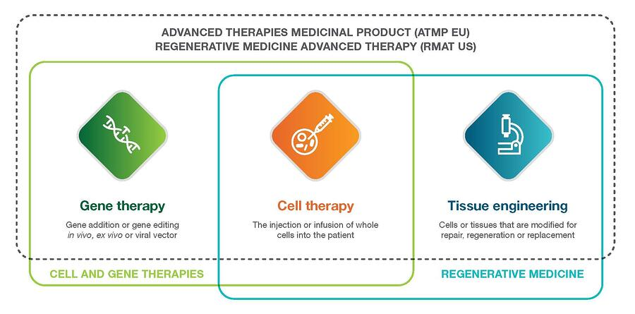 Advanced_Therapies_Graphic (1)-1