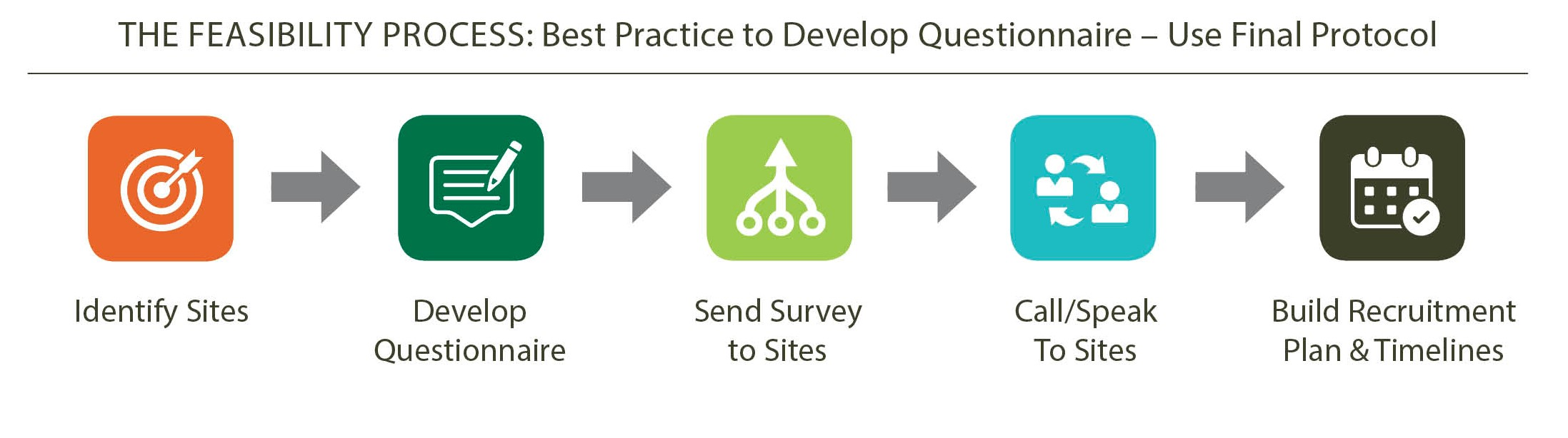Site Feasibility Study Process Chart