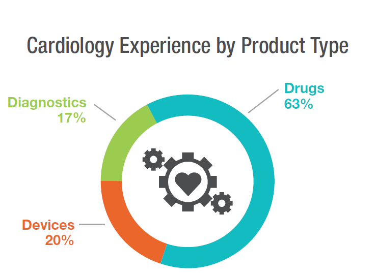 Cardiology_By_Product_Type