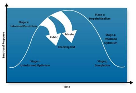 Positive-Change-Curve
