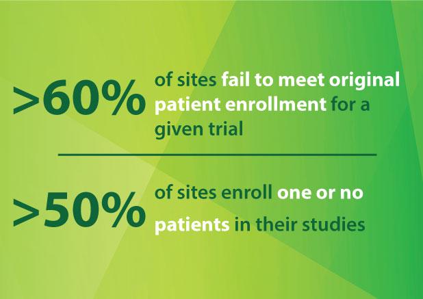Patient Recruitment Clinical Trial Metrics