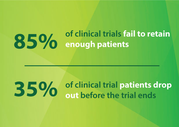 Clinical Trial Patient Retention and Patient Drop Out Metrics