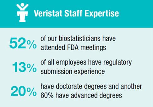 Regulatory CRO Experts at FDA Meeting Support