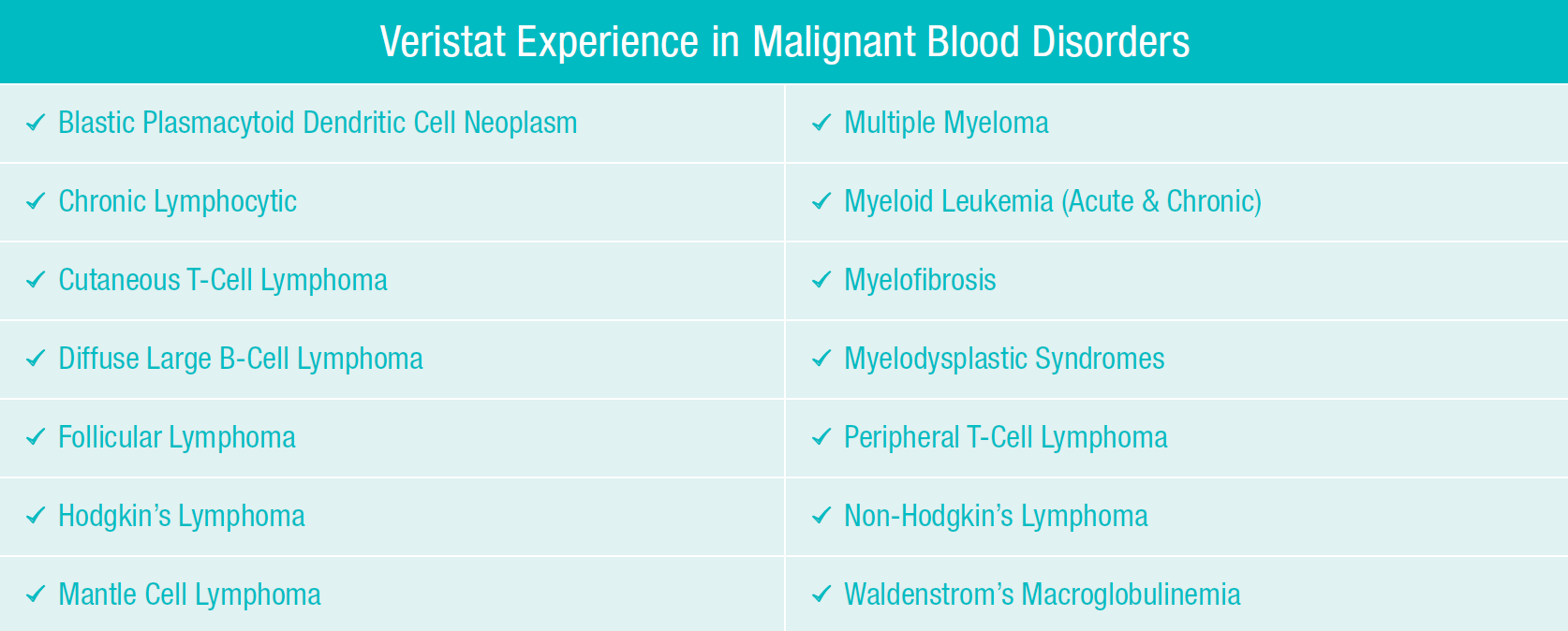 malignant_blood_disorder_table