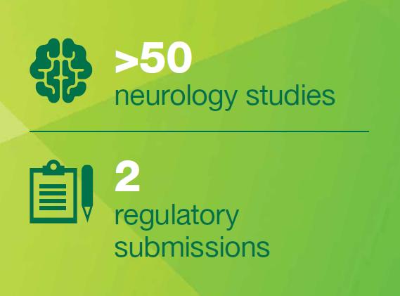 neurology_studies_numbers