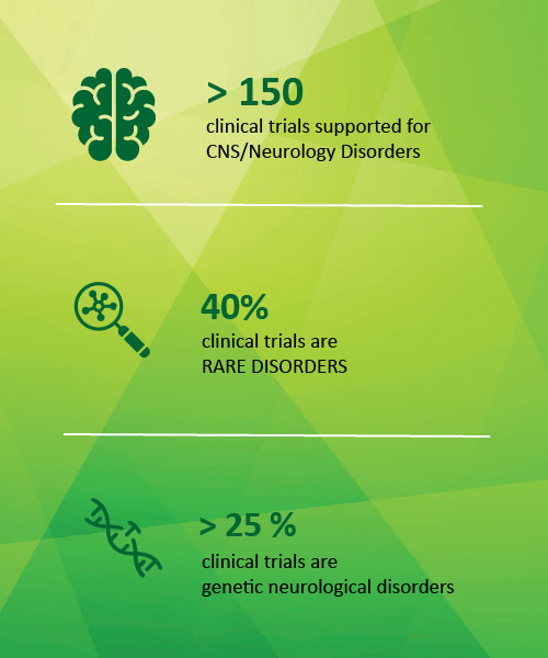 CNS Trials and Neurology Trial Planning